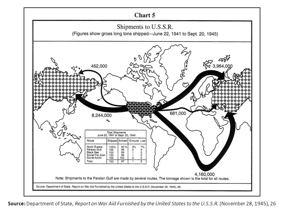Source: Department of State, Report on War Aid Furnished by the United States to the U.S.S.R.