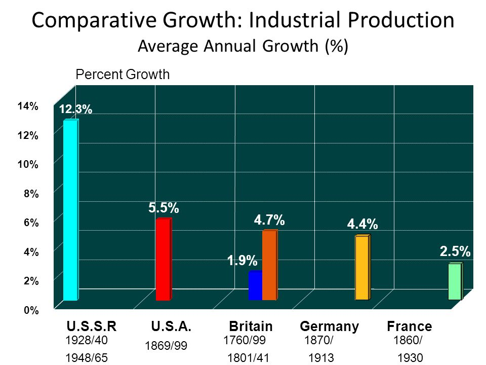 Comparative Growth: Industrial Production Average Annual Growth (%)