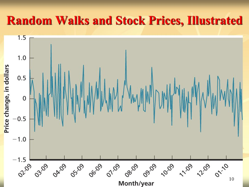 Random Walks and Stock Prices, Illustrated