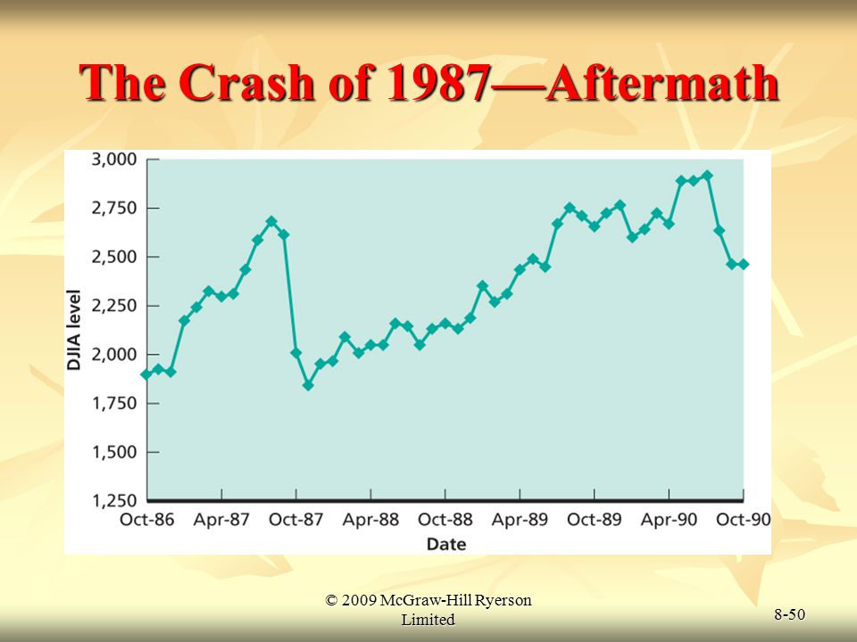 The Crash of 1987—Aftermath