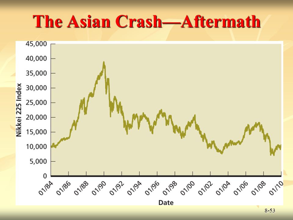 The Asian Crash—Aftermath