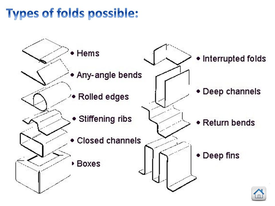 Types of folds possible: