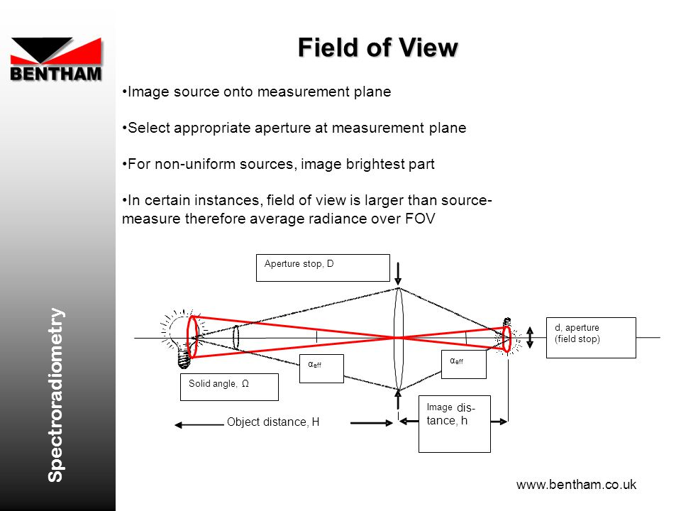 Field of View Spectroradiometry Image source onto measurement plane