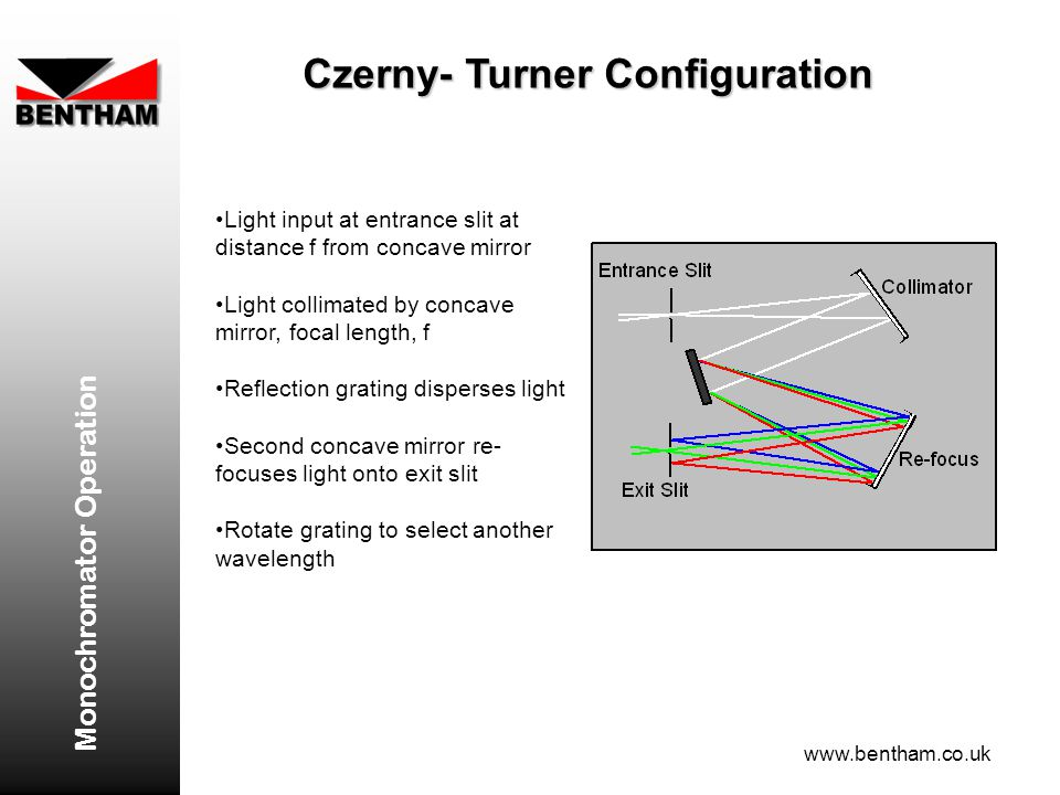 Czerny- Turner Configuration