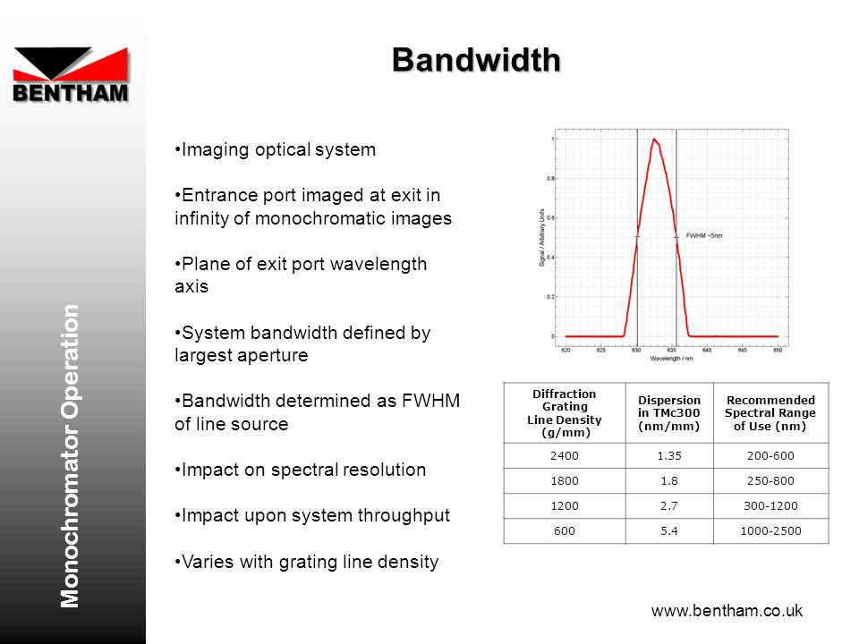 Bandwidth Monochromator Operation Imaging optical system