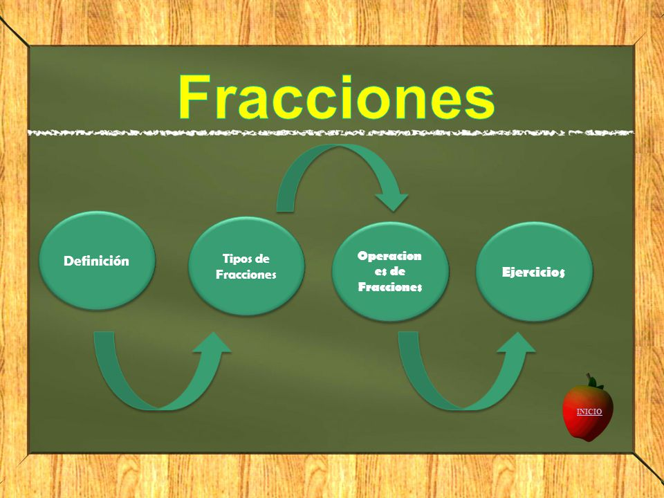 Operaciones de Fracciones