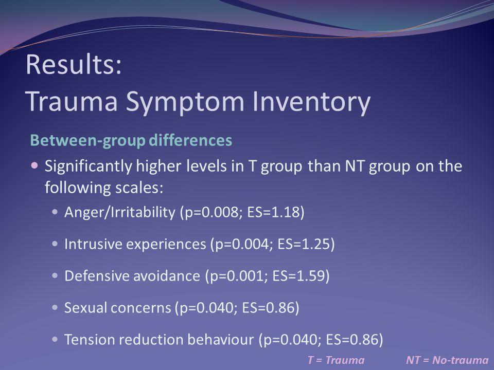 Results: Trauma Symptom Inventory