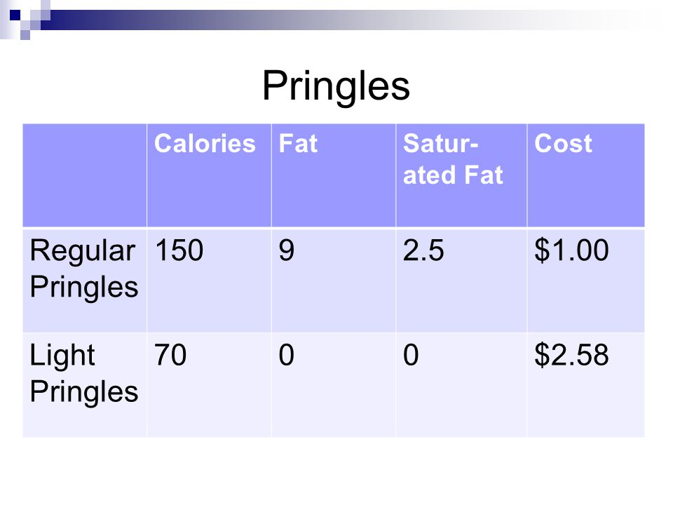 Pringles Regular Pringles 150 9 2.5 $1.00 Light Pringles 70 $2.58
