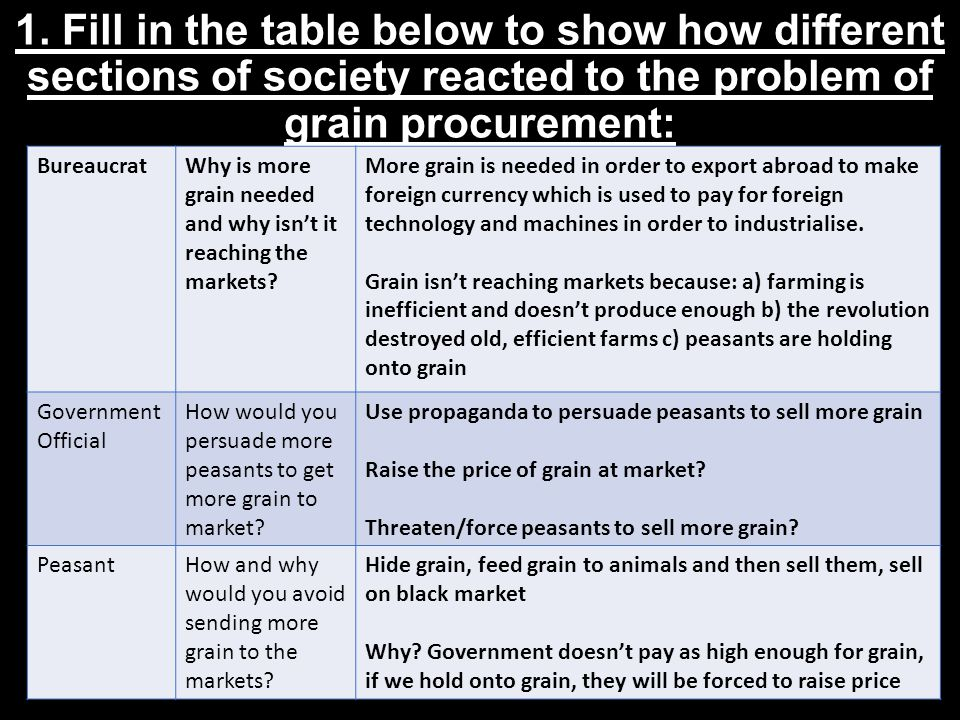 1. Fill in the table below to show how different sections of society reacted to the problem of grain procurement: