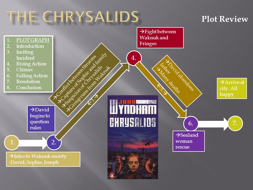 """friendship essay on the chrysalids shows The chrysalids summary: """"the chrysalids"""" shows the distinct separation between in """"the chrysalids"""" this essay will explore the theme of fear with the."""
