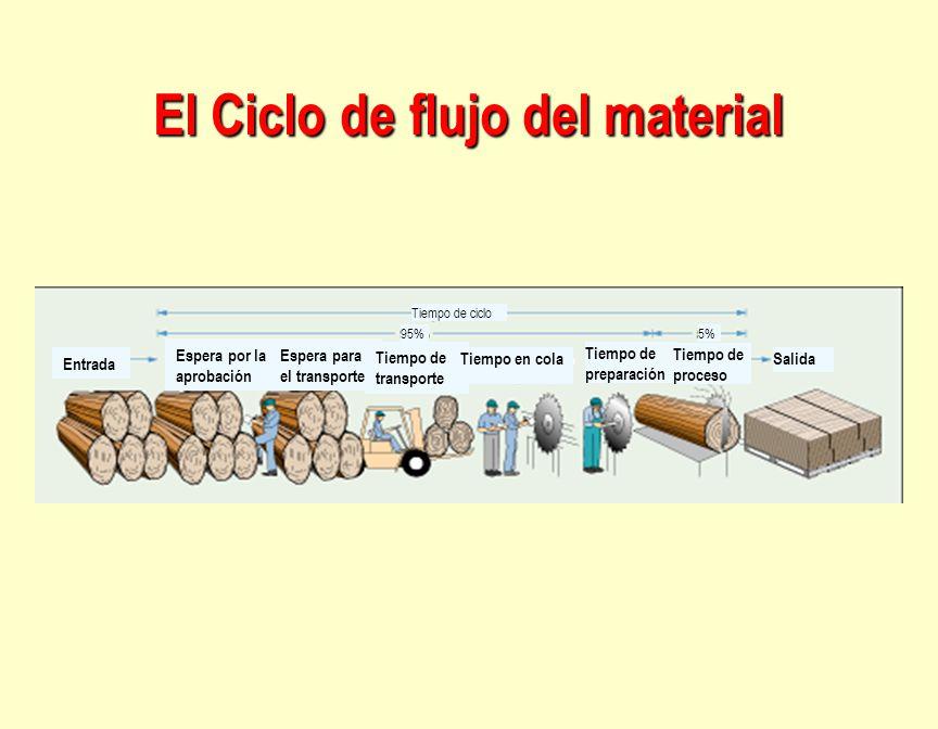 El Ciclo de flujo del material