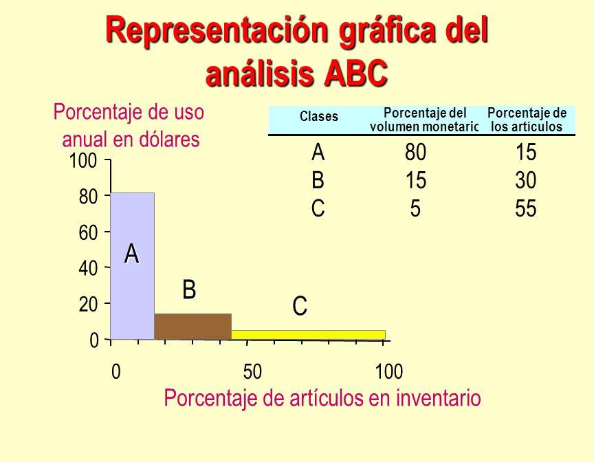 Representación gráfica del análisis ABC