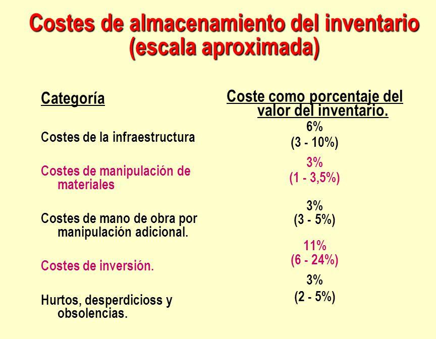 Costes de almacenamiento del inventario (escala aproximada)