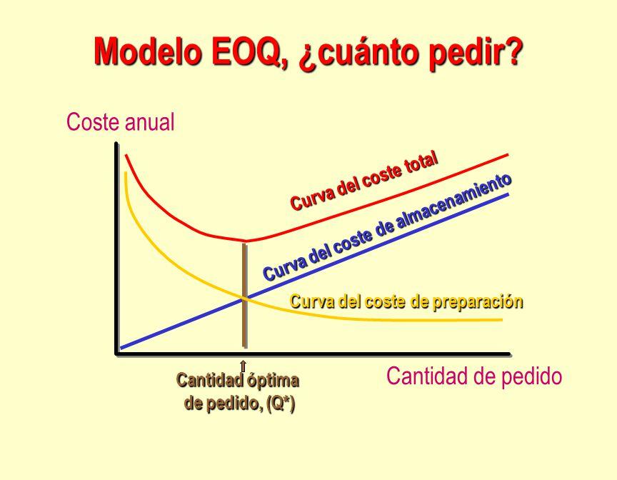 Modelo EOQ, ¿cuánto pedir