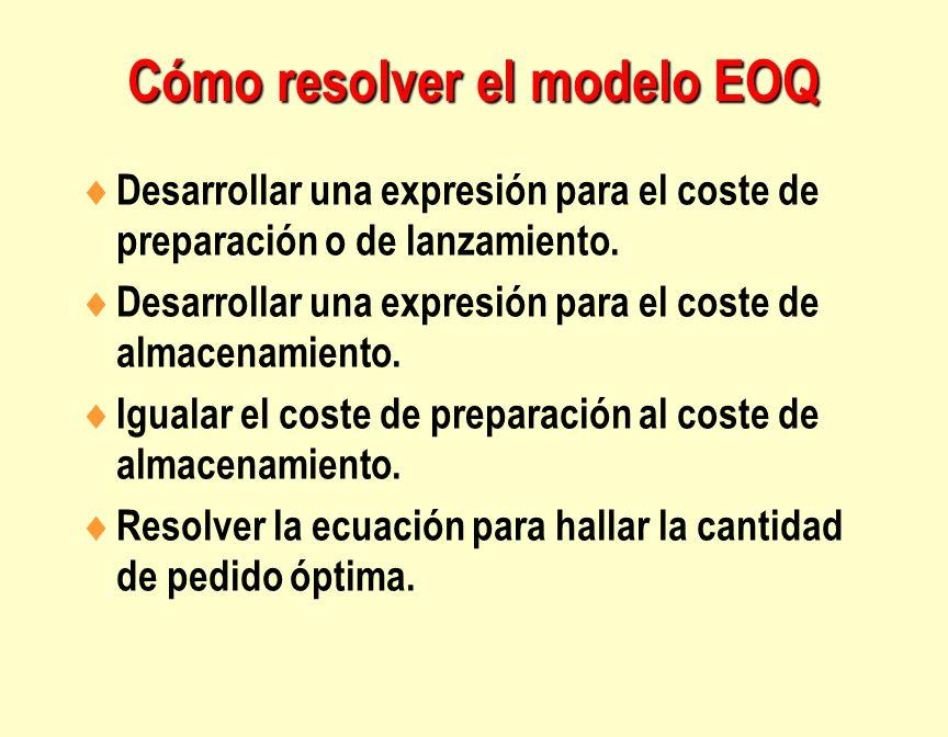 Cómo resolver el modelo EOQ