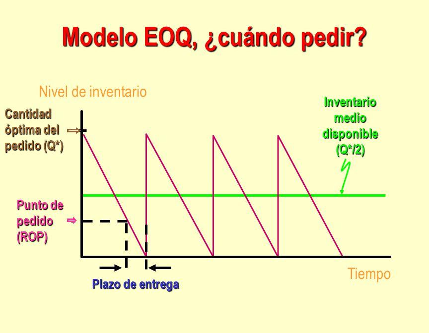 Modelo EOQ, ¿cuándo pedir