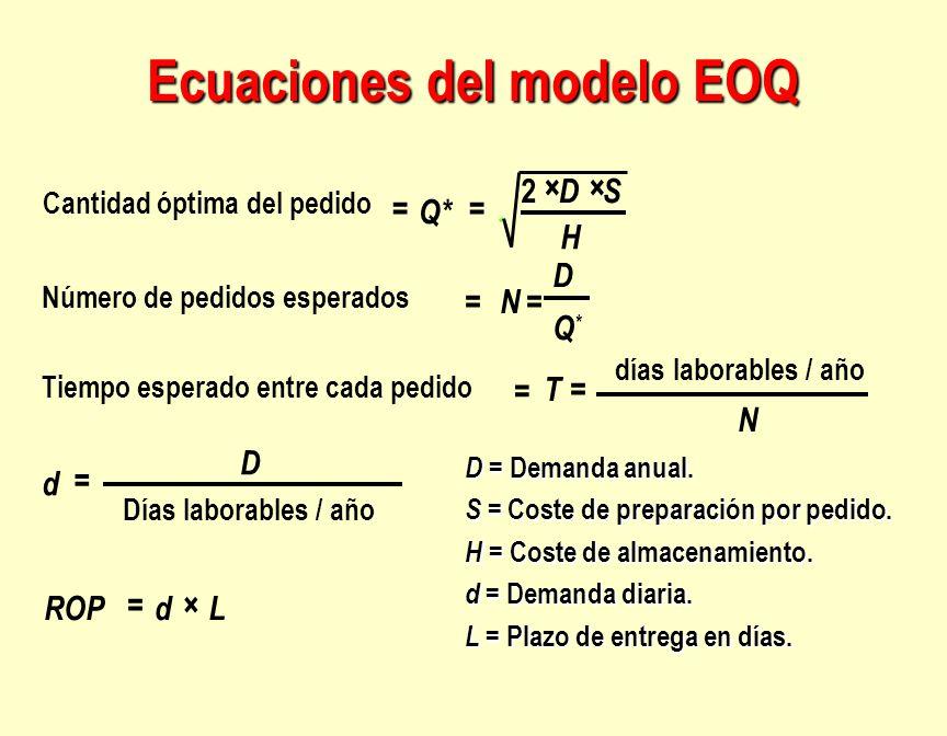 Ecuaciones del modelo EOQ