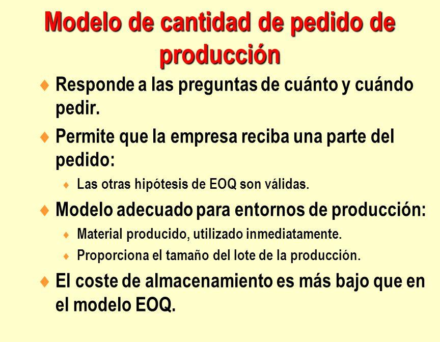 Modelo de cantidad de pedido de producción