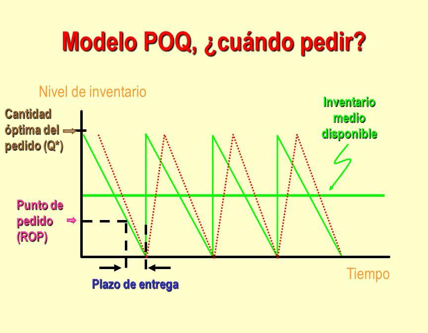 Modelo POQ, ¿cuándo pedir