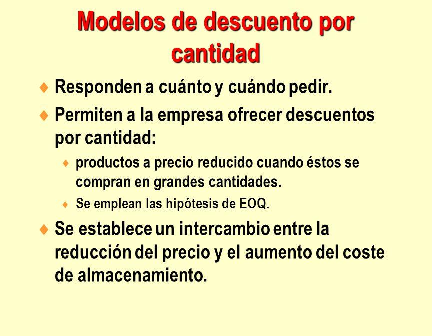 Modelos de descuento por cantidad