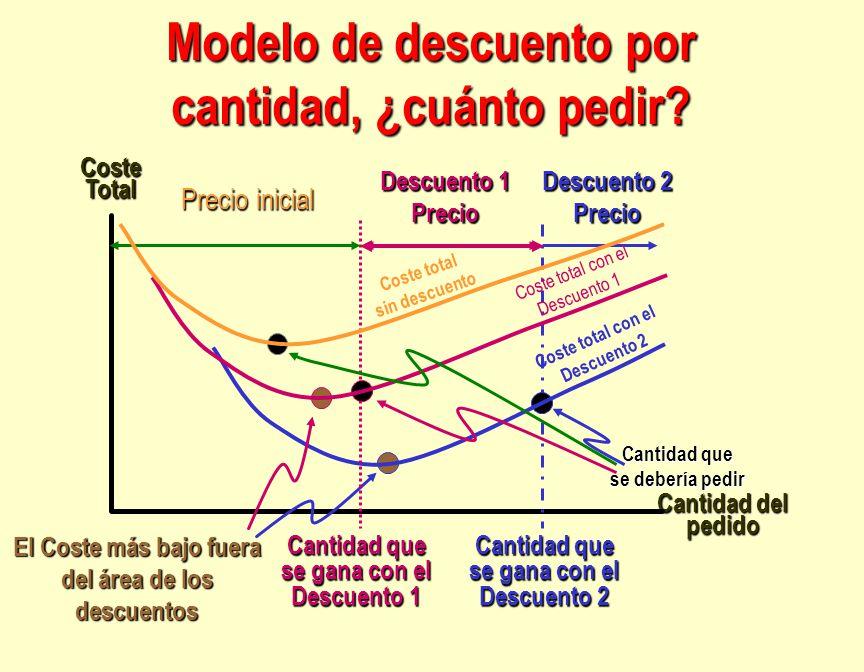 Modelo de descuento por cantidad, ¿cuánto pedir