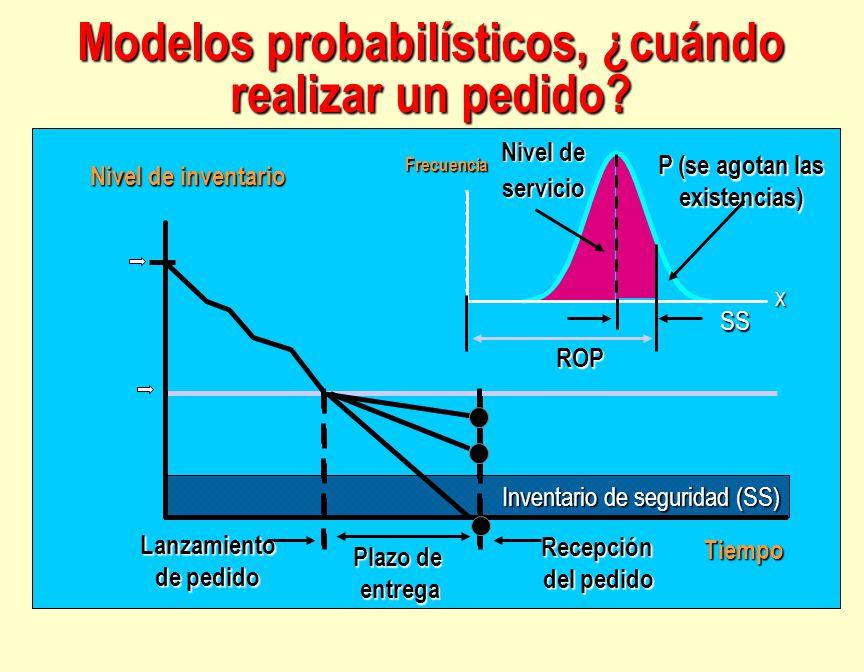 Modelos probabilísticos, ¿cuándo realizar un pedido