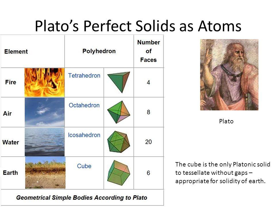 Plato's Perfect Solids as Atoms