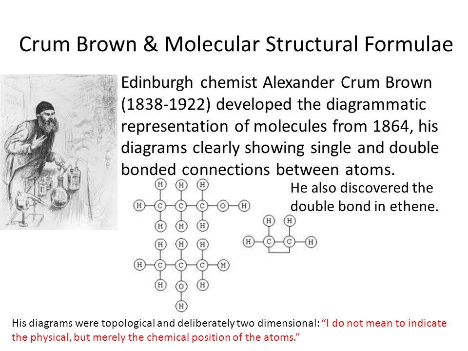 Crum Brown & Molecular Structural Formulae