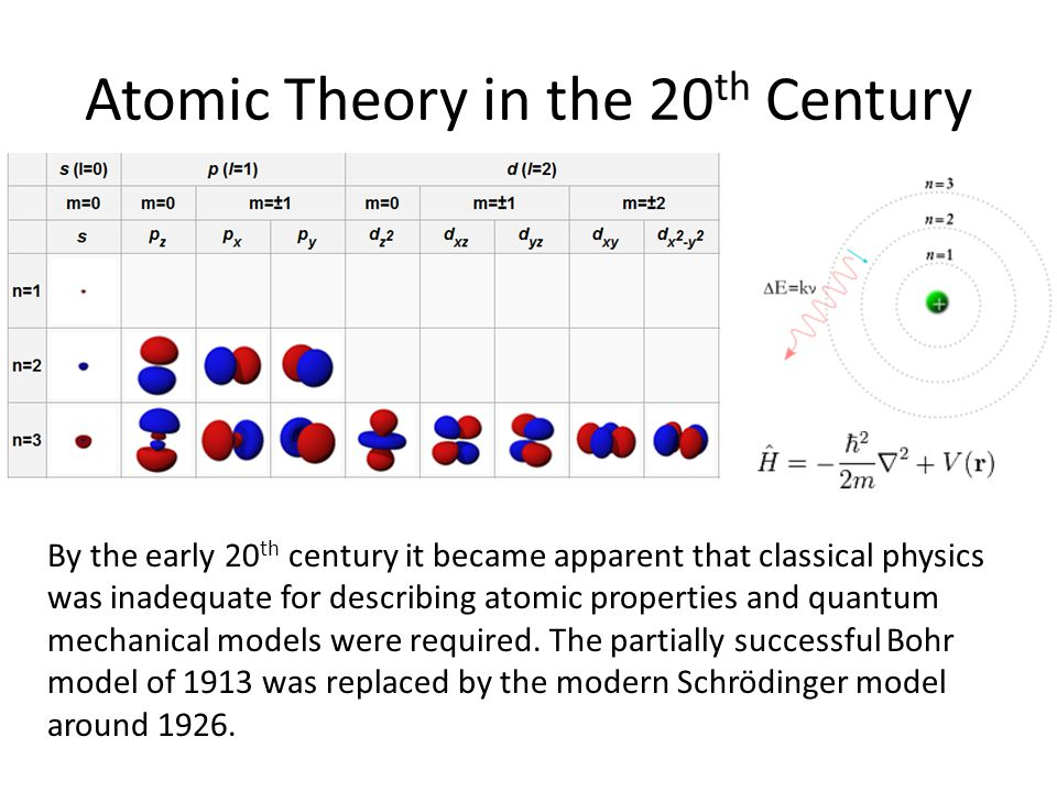 Atomic Theory in the 20th Century