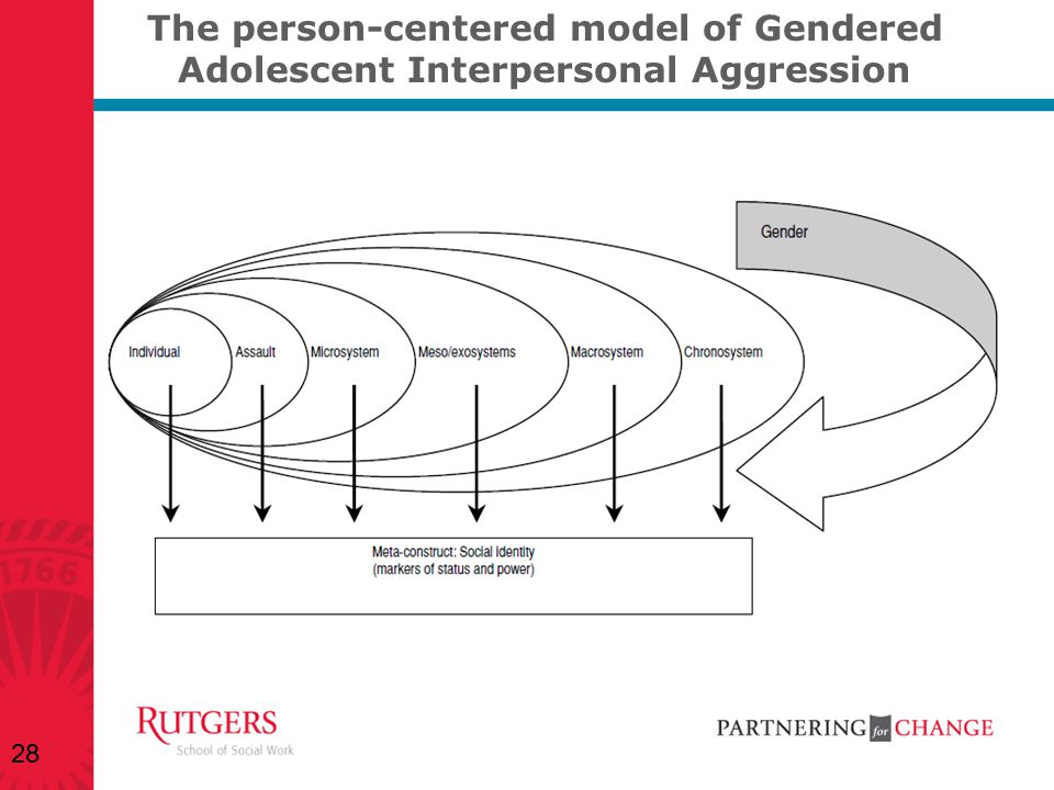 The person-centered model of Gendered Adolescent Interpersonal Aggression