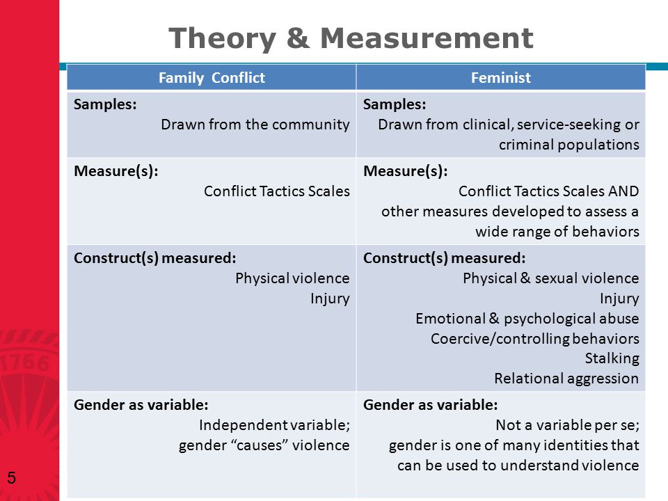 Theory & Measurement Family Conflict Feminist Samples: