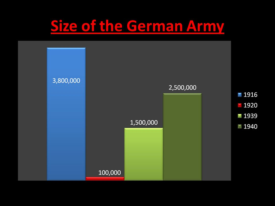 Size of the German Army