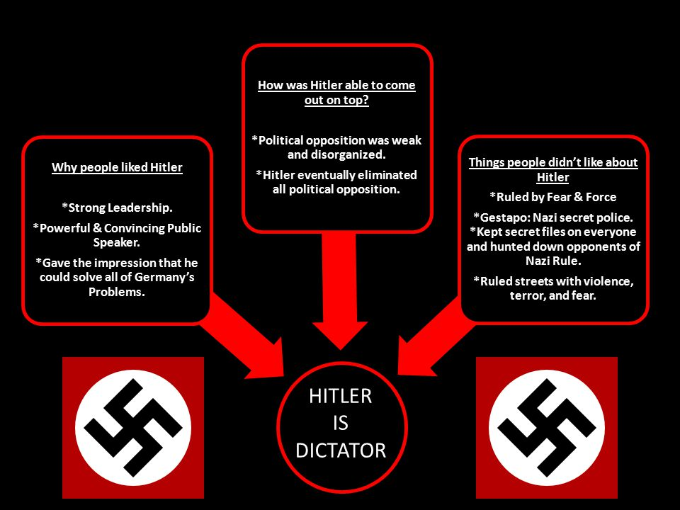 HITLER IS DICTATOR How was Hitler able to come out on top