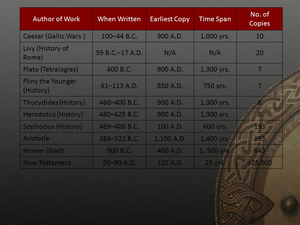 Author of Work When Written. Earliest Copy. Time Span. No. of Copies. Caesar (Gallic Wars ) 100–44 B.C.