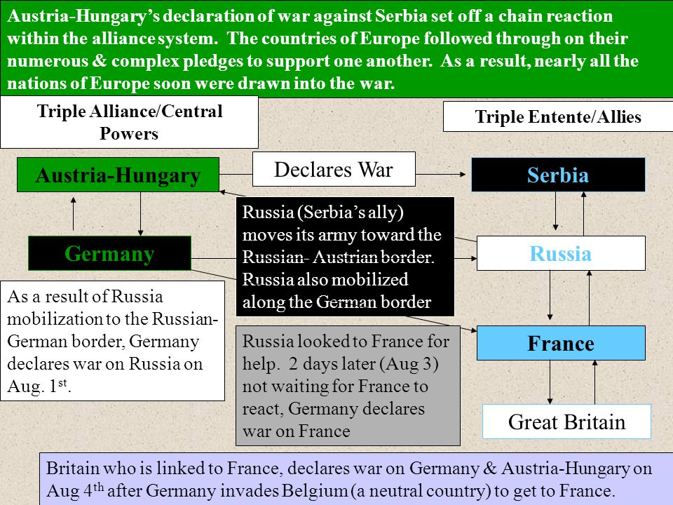 Triple Alliance/Central Powers Triple Entente/Allies