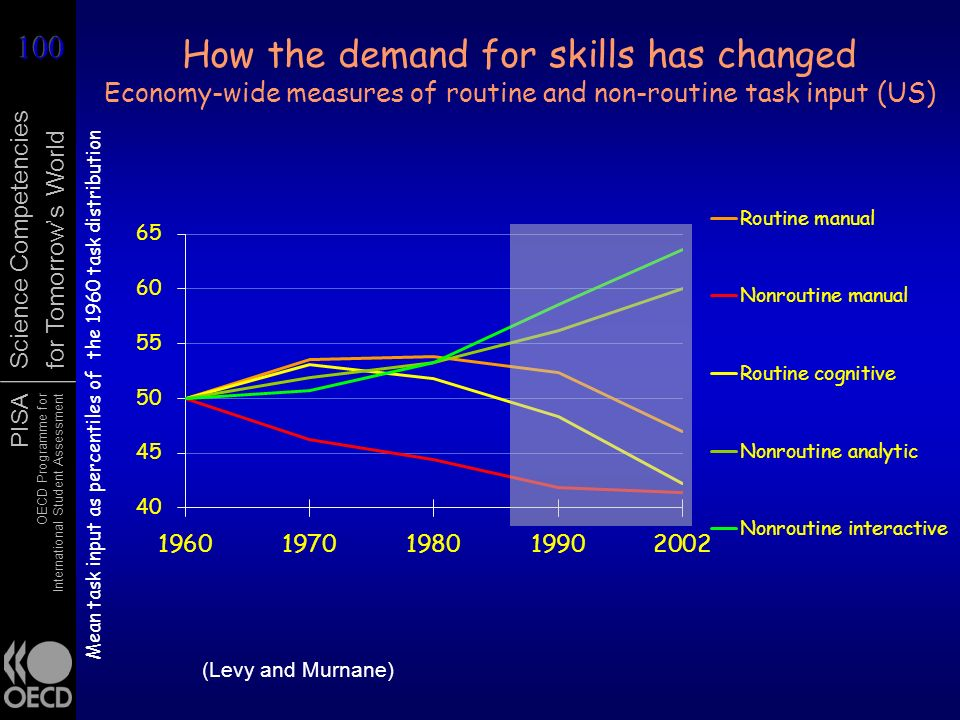 How the demand for skills has changed Economy-wide measures of routine and non-routine task input (US)