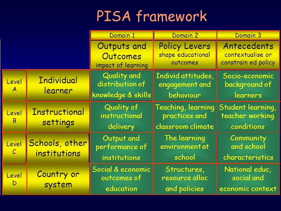 PISA framework Outputs and Outcomes impact of learning