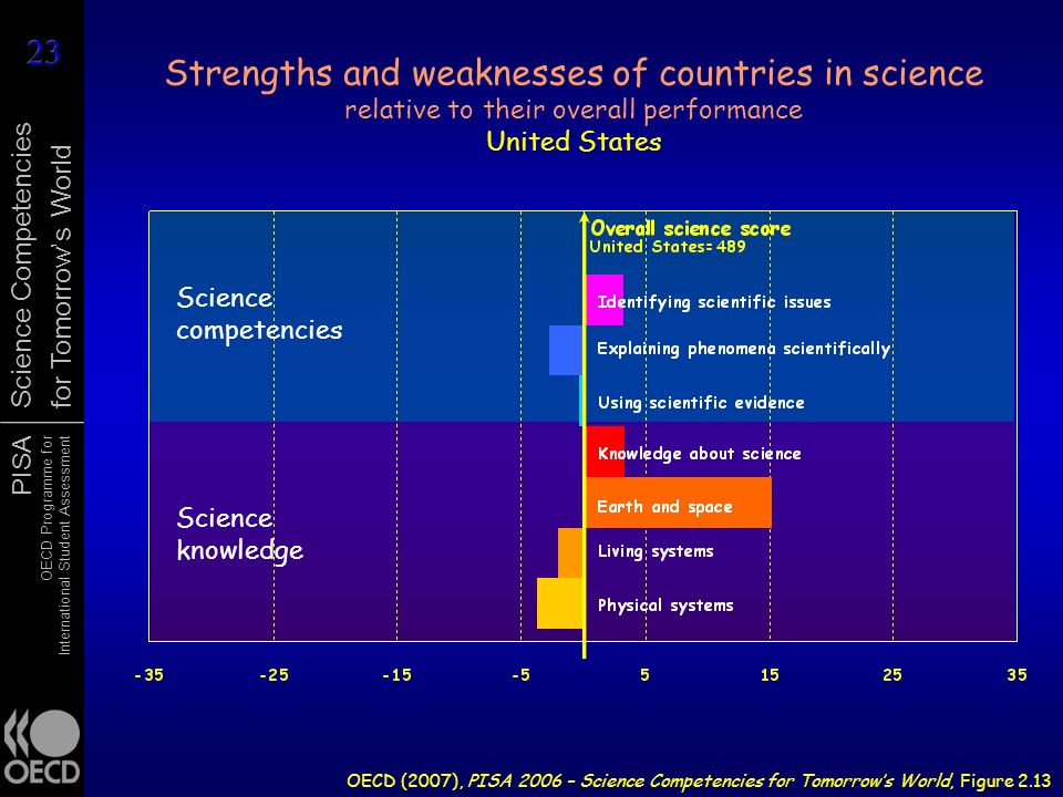Strengths and weaknesses of countries in science relative to their overall performance United States