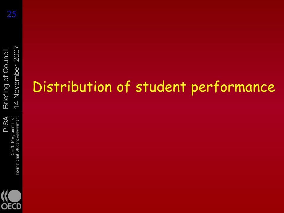 Distribution of student performance