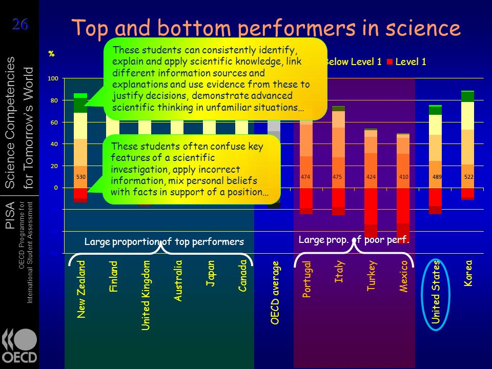 Top and bottom performers in science