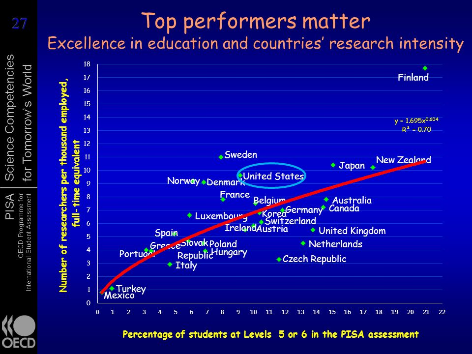 Top performers matter Excellence in education and countries' research intensity