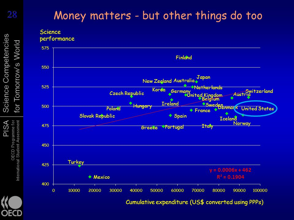 Money matters - but other things do too
