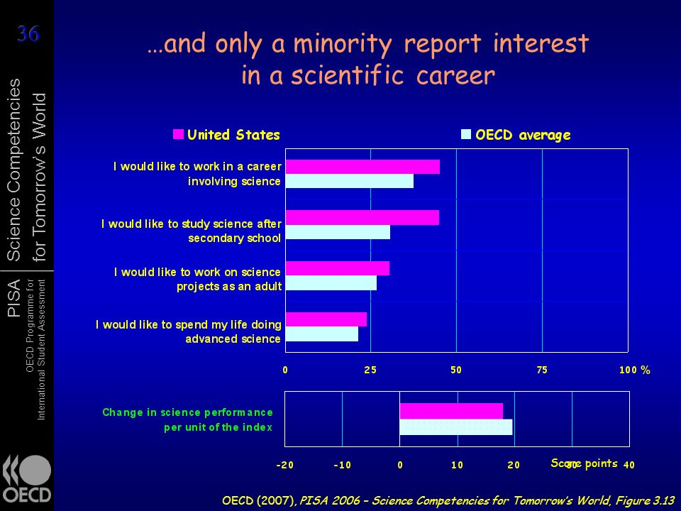 …and only a minority report interest in a scientific career