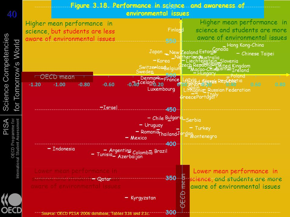 Figure 3.18. Performance in science and awareness of environmental issues