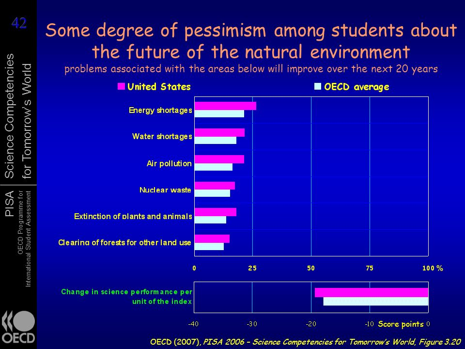 Some degree of pessimism among students about the future of the natural environment problems associated with the areas below will improve over the next 20 years