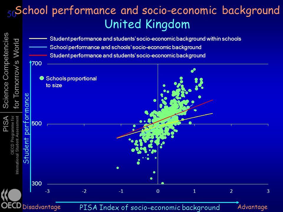 School performance and socio-economic background United Kingdom