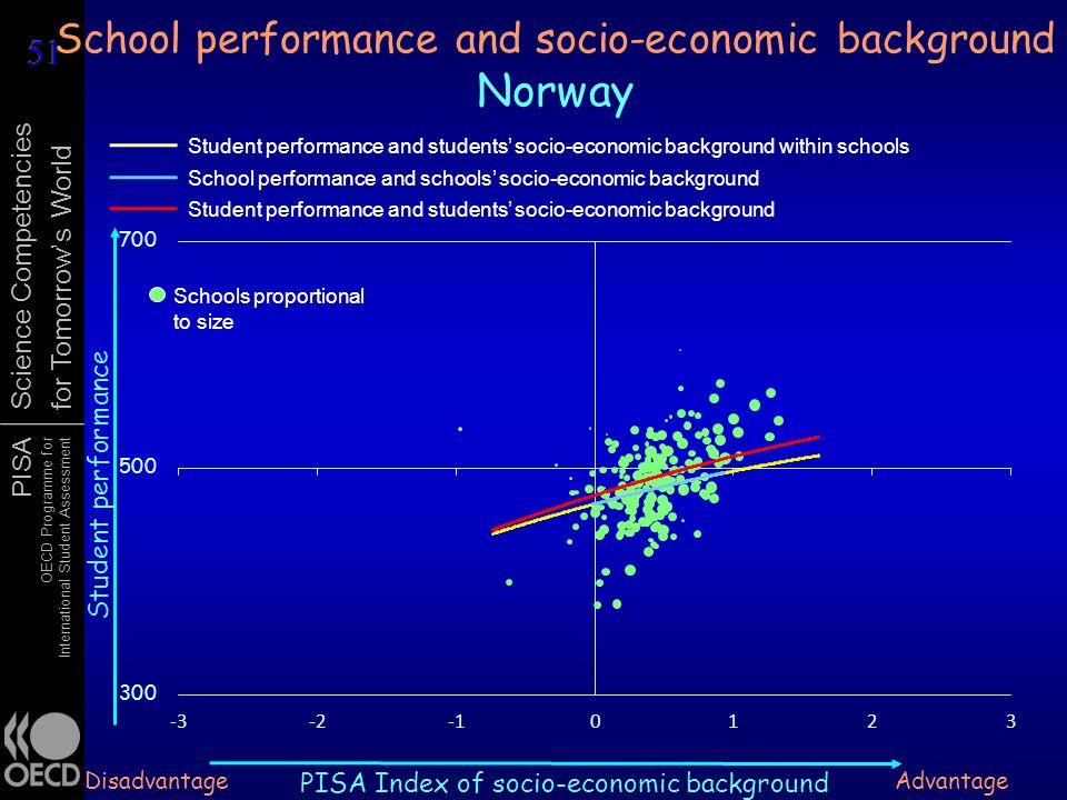 School performance and socio-economic background Norway