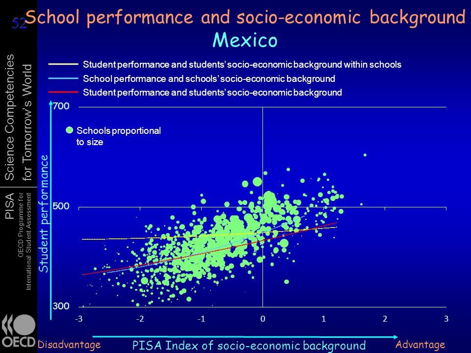 School performance and socio-economic background Mexico