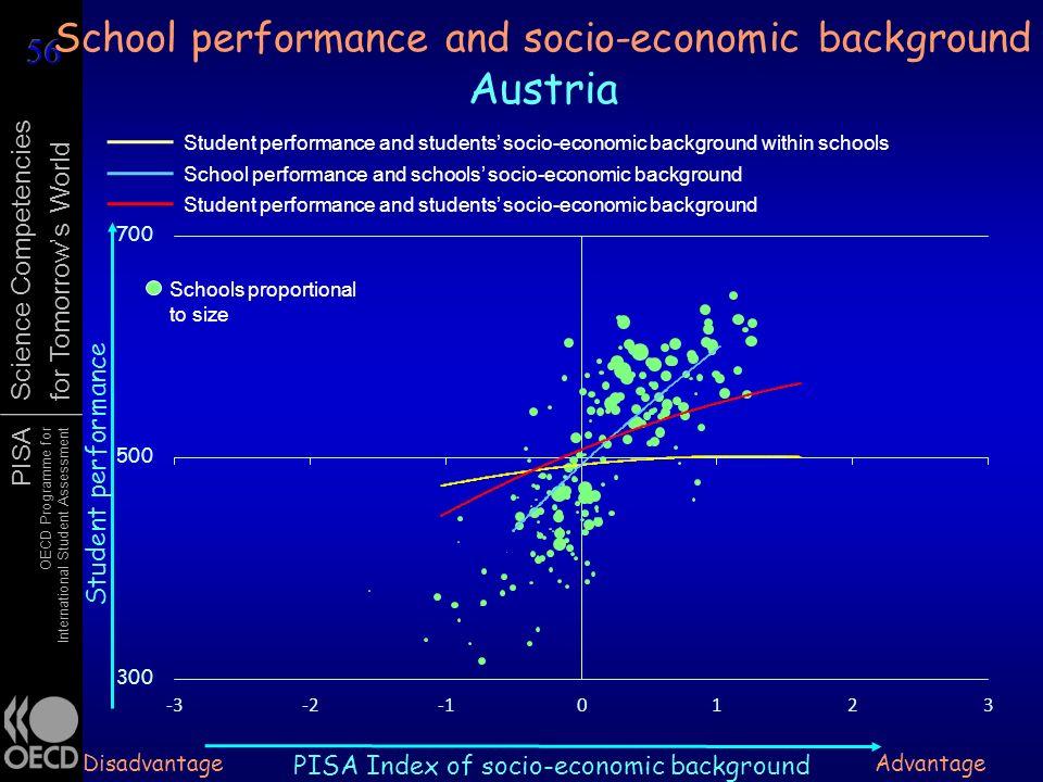 School performance and socio-economic background Austria
