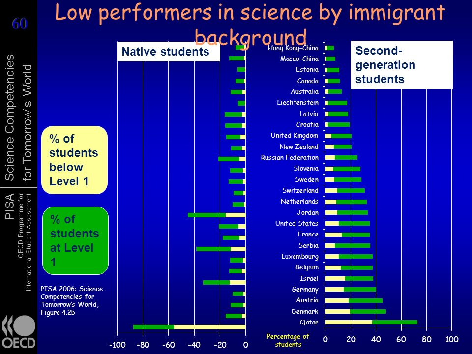 Low performers in science by immigrant background